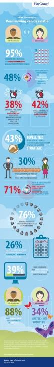 nl_infographic_Vernieuwing_van_de_relatie_800x5357